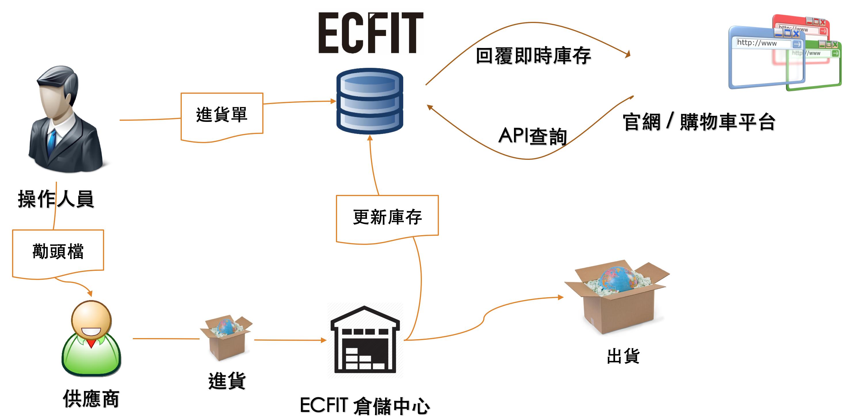 ECFIT 線上庫存管理