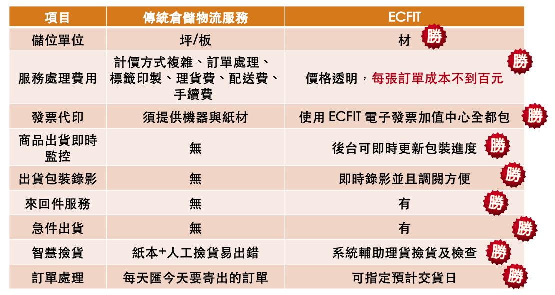 ECFIT 傳統倉儲比較