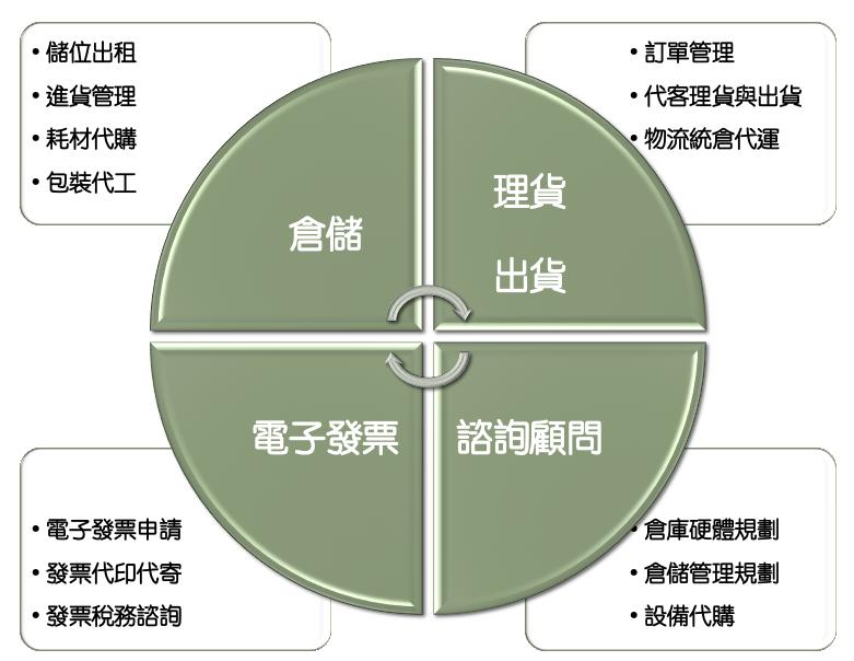 ECFIT 電商倉儲物流管理
