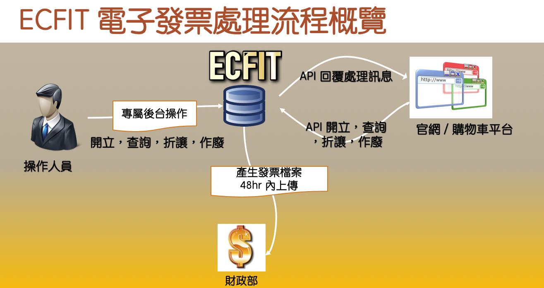 ECFIT 電子發票申請