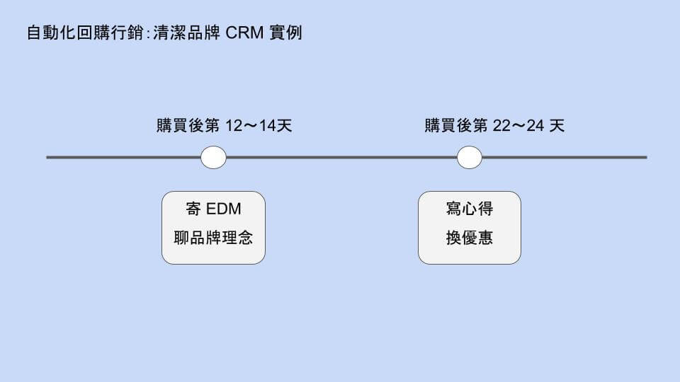 清潔品牌 CRM 實例
