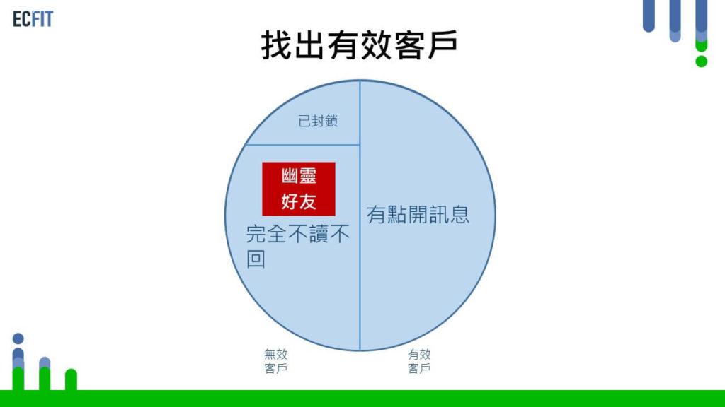 line官方帳號好友