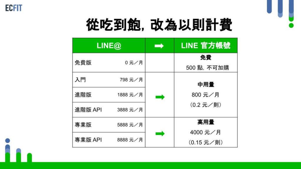 LINE 官方帳號費用